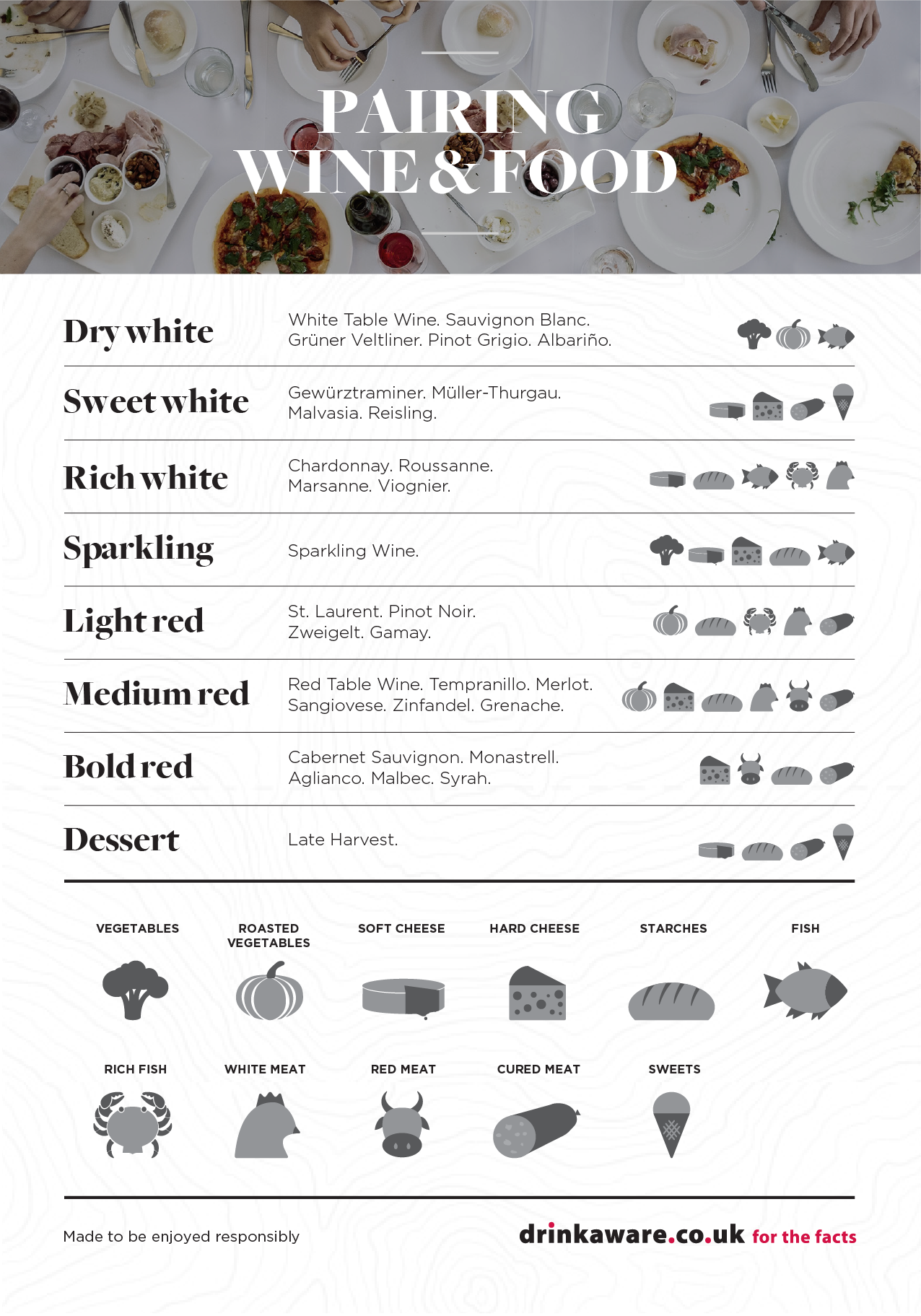 Wine And Food Pairing Guide Professional Resource