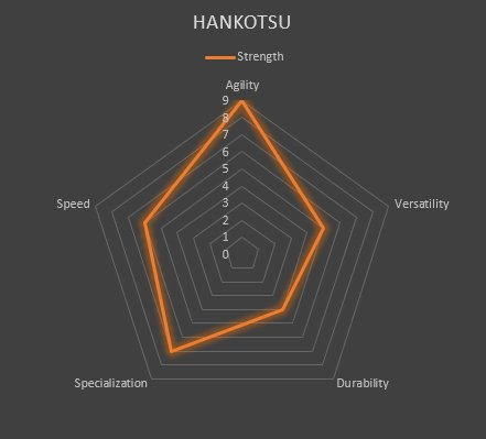 HANKOTSU JAPANESE UTILITY KNIFE